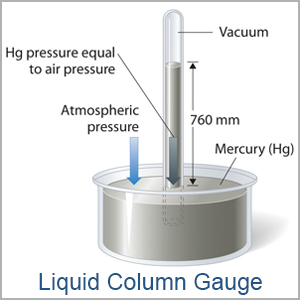 Wherever Vacuum Is Used Questions Come Up About Or Negative Pressure What It How Measured And One Measurement