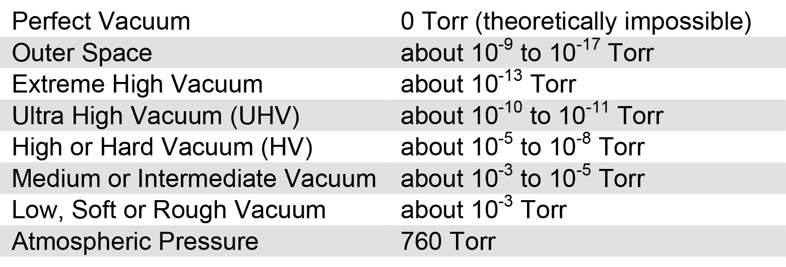 Vacuum unit conversion chart new ism resource industrial a chart listing and describing conventional degrees of vacuum perfect vacuum is 0 torr nvjuhfo Gallery