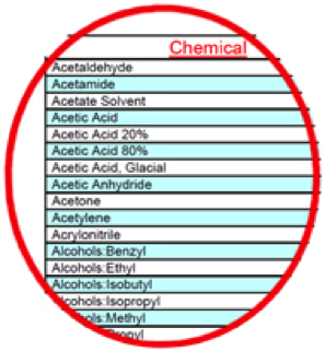 Example of how the chemicals are listed alphabetically